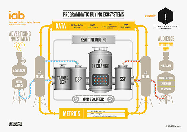 programmatic-buying