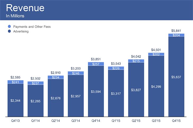 FB_Q4Earnings_Revenue